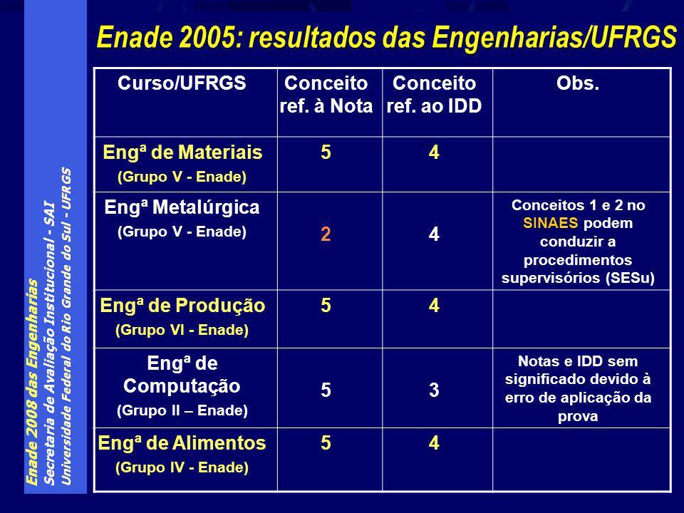 Enade 2008 das Engenharias Secretaria de Avaliação Institucional - SAI Universidade Federal do Rio Grande do Sul - UFRGS Enade 2005: resultados das Engenharias/UFRGS Curso/UFRGSConceito ref.