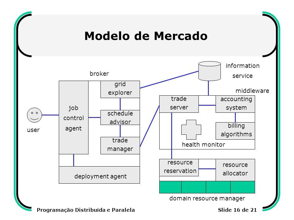 Programação Distribuída e ParalelaSlide 16 de 21 Modelo de Mercado user job control agent deployment agent grid explorer information service broker sc