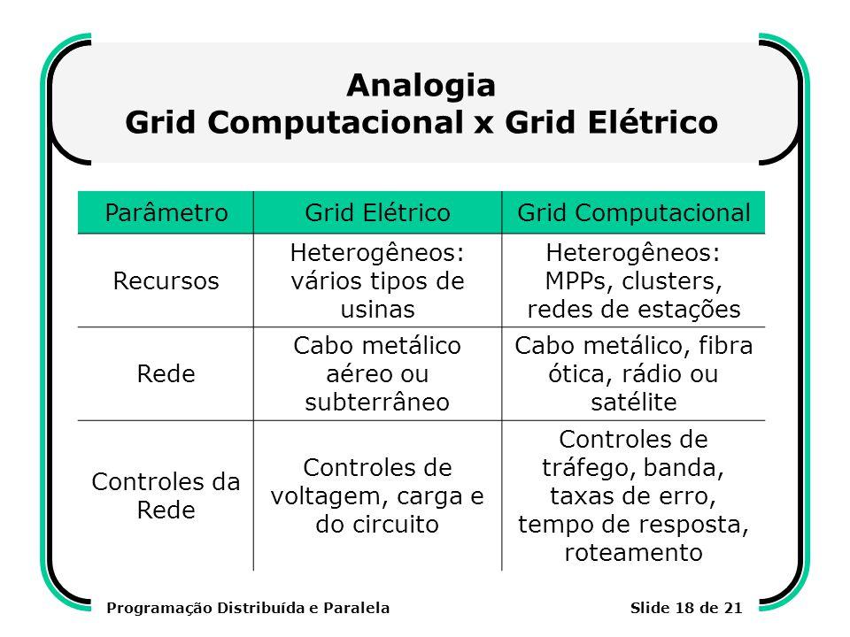 Programação Distribuída e ParalelaSlide 18 de 21 Analogia Grid Computacional x Grid Elétrico ParâmetroGrid ElétricoGrid Computacional Recursos Heterog