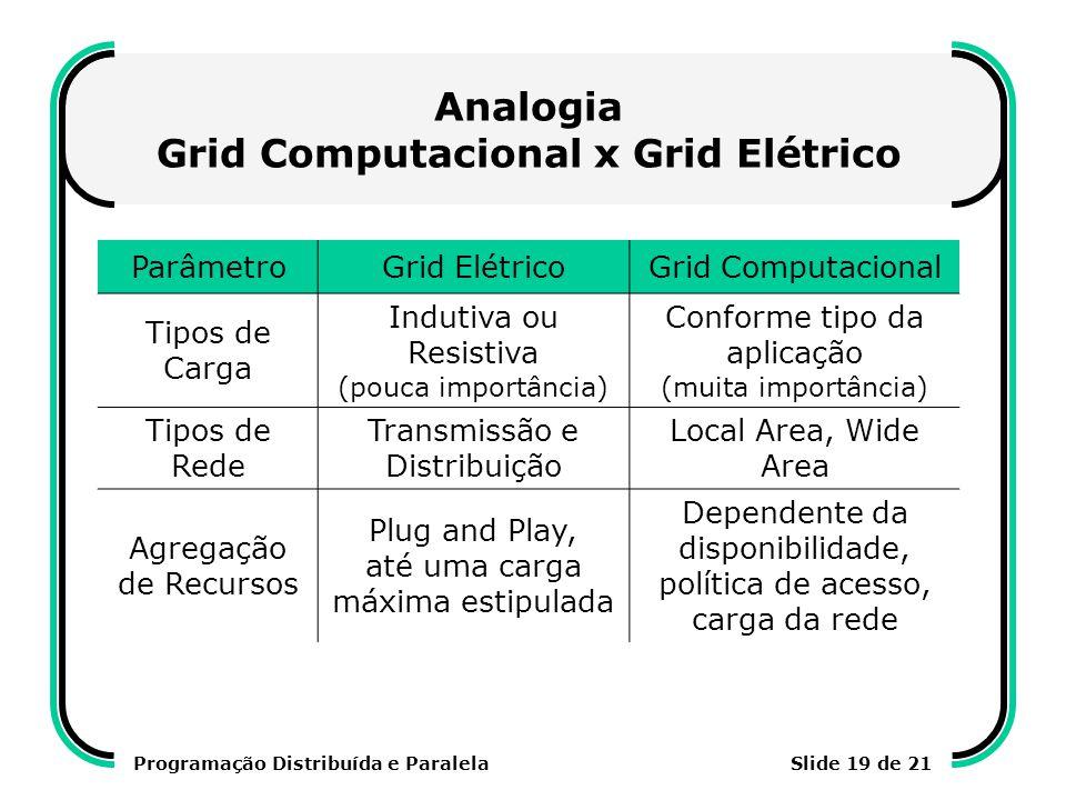 Programação Distribuída e ParalelaSlide 19 de 21 Analogia Grid Computacional x Grid Elétrico ParâmetroGrid ElétricoGrid Computacional Tipos de Carga I