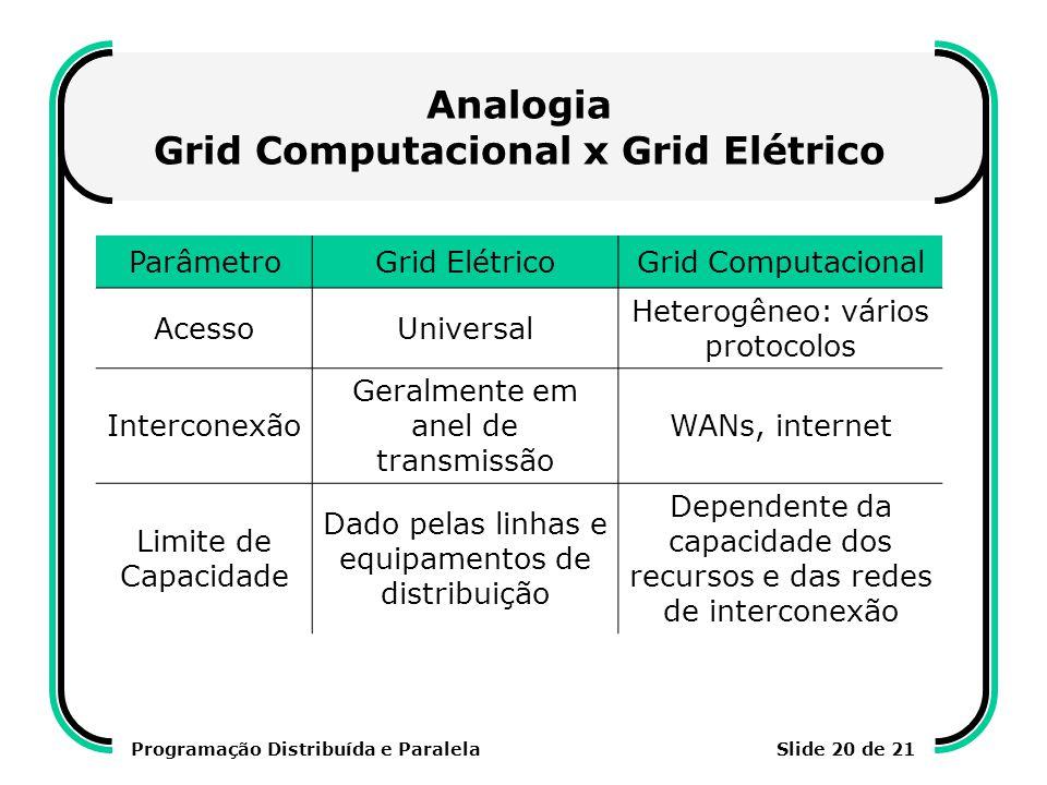 Programação Distribuída e ParalelaSlide 20 de 21 Analogia Grid Computacional x Grid Elétrico ParâmetroGrid ElétricoGrid Computacional AcessoUniversal