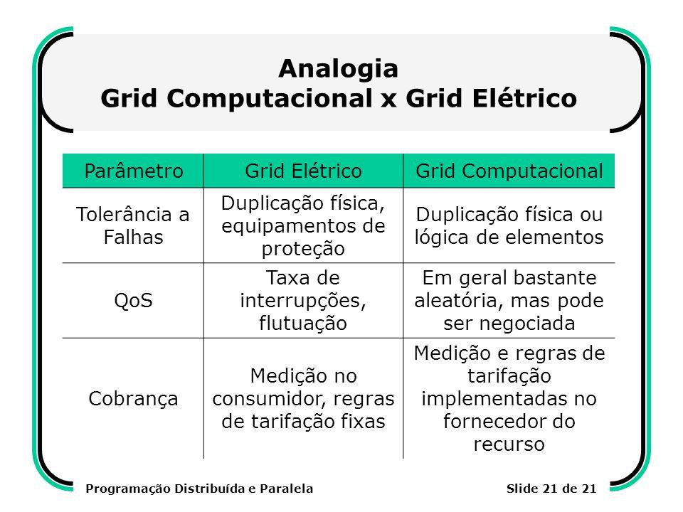 Programação Distribuída e ParalelaSlide 21 de 21 Analogia Grid Computacional x Grid Elétrico ParâmetroGrid ElétricoGrid Computacional Tolerância a Fal