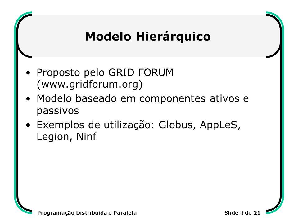 Programação Distribuída e ParalelaSlide 4 de 21 Modelo Hierárquico Proposto pelo GRID FORUM (www.gridforum.org) Modelo baseado em componentes ativos e