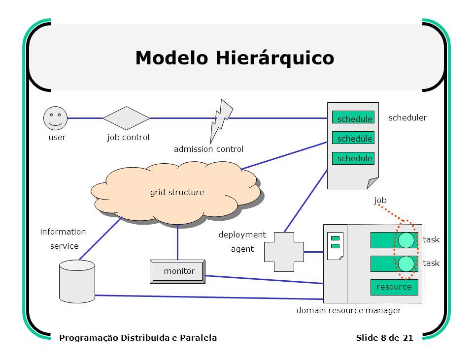 Programação Distribuída e ParalelaSlide 9 de 21 Modelo Hierárquico Gerência de Recursos no Globus (GRAM) local resource manager broker co-allocator resources applicationinformation service