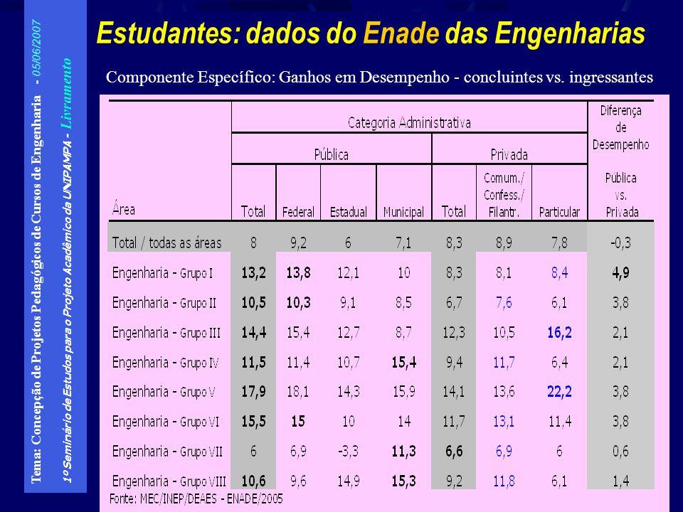 Tema: Concepção de Projetos Pedagógicos de Cursos de Engenharia - 05/06/2007 1º Seminário de Estudos para o Projeto Acadêmico da UNIPAMPA - Livramento