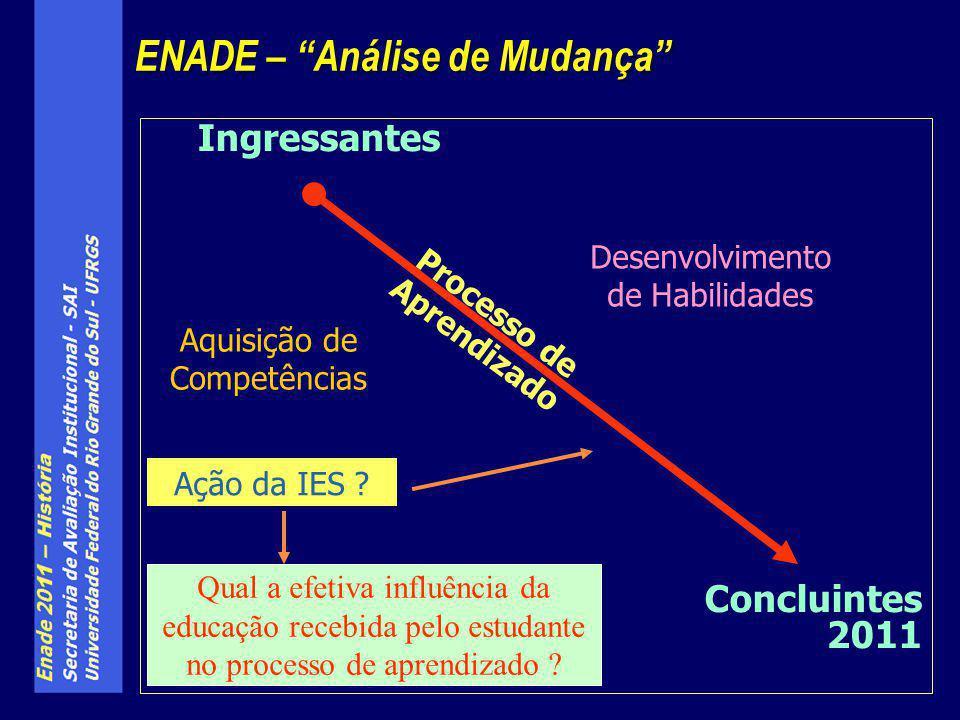 Ingressantes Concluintes 2011 ENADE – Análise de Mudança Aquisição de Competências Desenvolvimento de Habilidades Qual a efetiva influência da educaçã