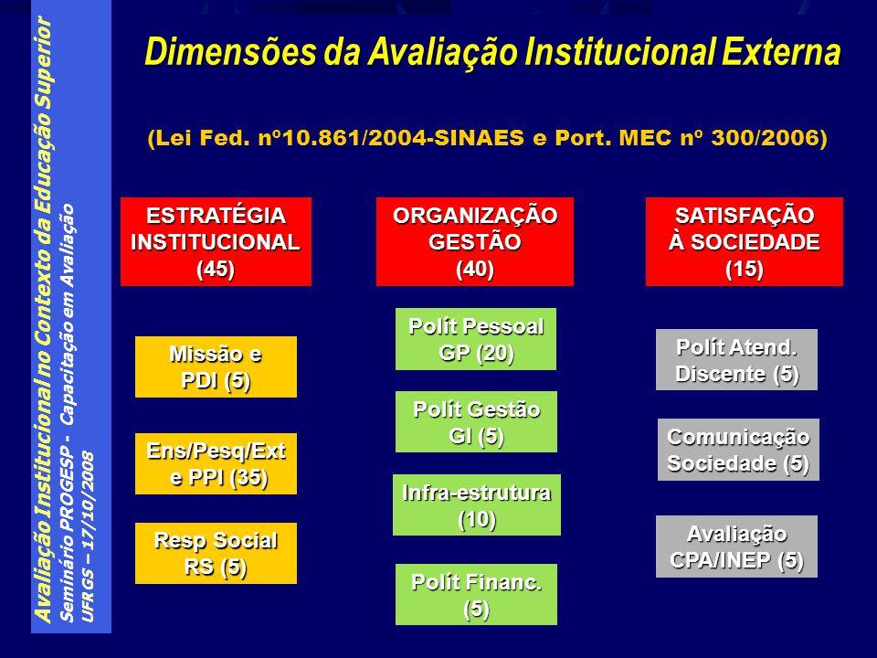 Avaliação Institucional no Contexto da Educação Superior Seminário PROGESP - Capacitação em Avaliação UFRGS – 17/10/2008 Missão e PDI (5) Ens/Pesq/Ext