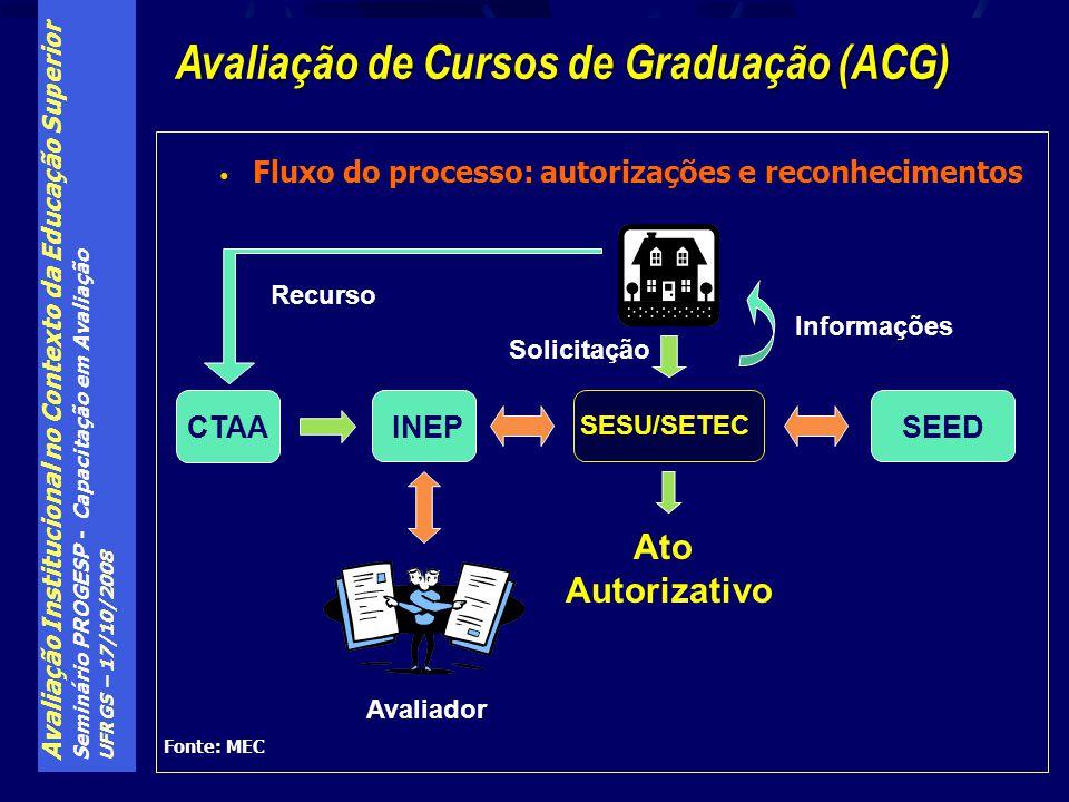 Avaliação Institucional no Contexto da Educação Superior Seminário PROGESP - Capacitação em Avaliação UFRGS – 17/10/2008 Fluxo do processo: autorizaçõ