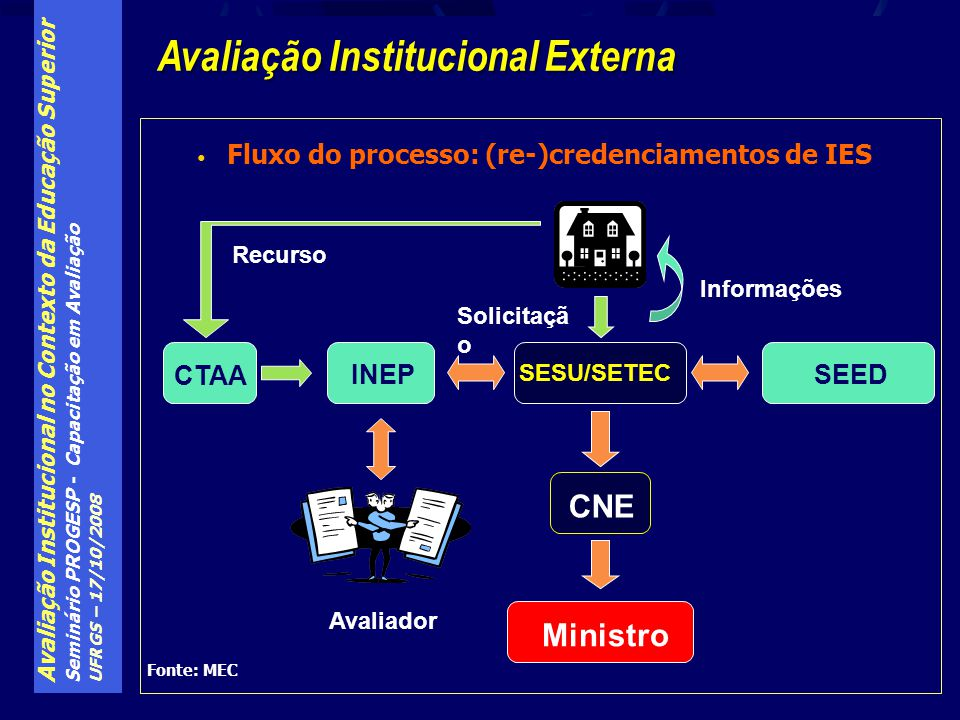 Avaliação Institucional no Contexto da Educação Superior Seminário PROGESP - Capacitação em Avaliação UFRGS – 17/10/2008 Fluxo do processo: (re-)crede
