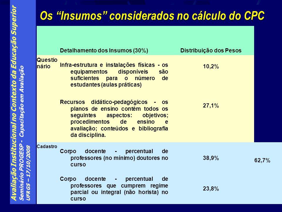 Avaliação Institucional no Contexto da Educação Superior Seminário PROGESP - Capacitação em Avaliação UFRGS – 17/10/2008 Os Insumos considerados no cá