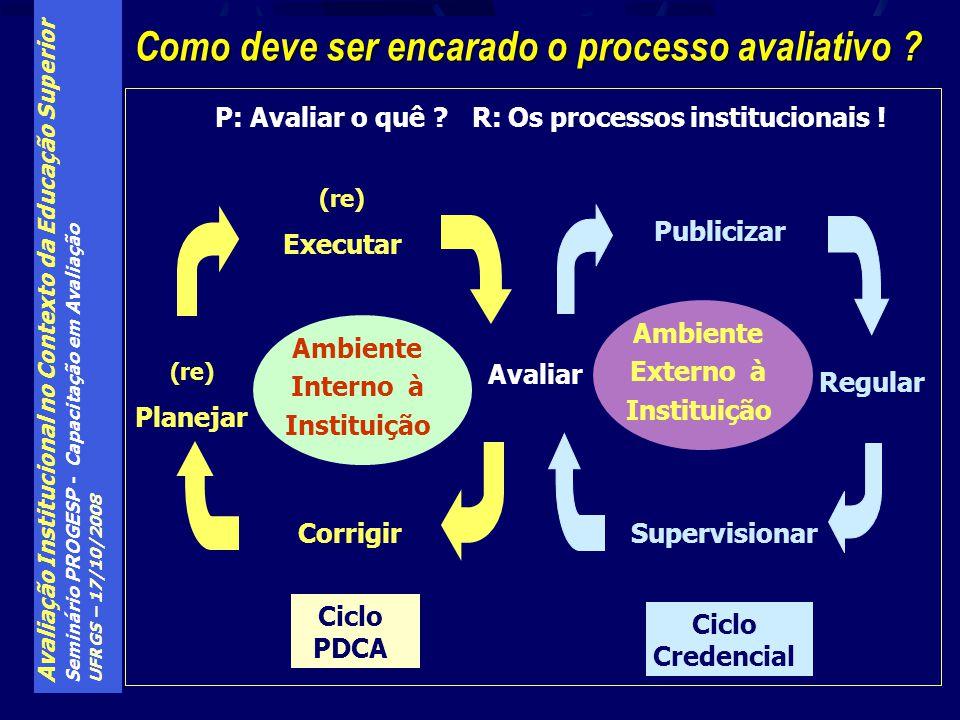 Avaliação Institucional no Contexto da Educação Superior Seminário PROGESP - Capacitação em Avaliação UFRGS – 17/10/2008 Como deve ser encarado o proc