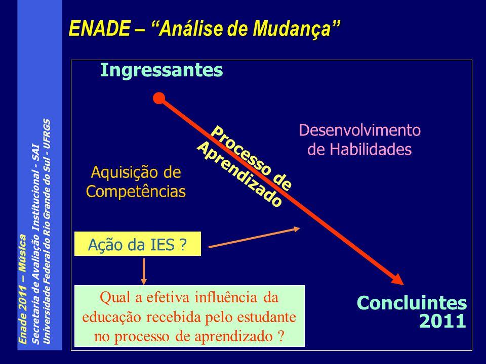 Ingressantes Concluintes 2011 ENADE – Análise de Mudança Aquisição de Competências Desenvolvimento de Habilidades Qual a efetiva influência da educação recebida pelo estudante no processo de aprendizado .