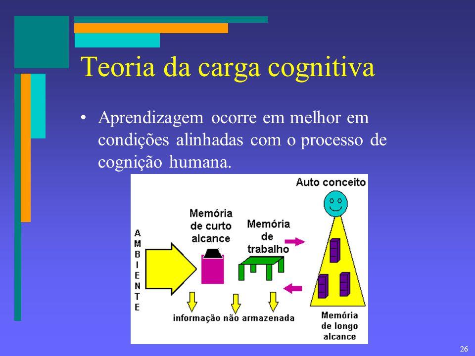 26 Teoria da carga cognitiva Aprendizagem ocorre em melhor em condições alinhadas com o processo de cognição humana.