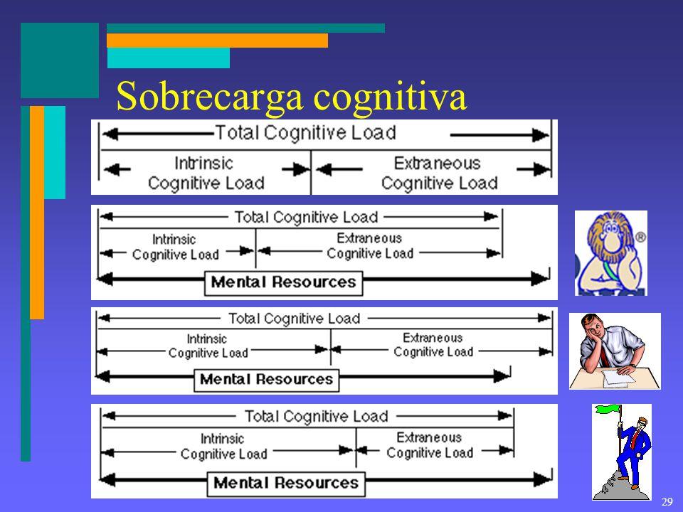 29 Sobrecarga cognitiva