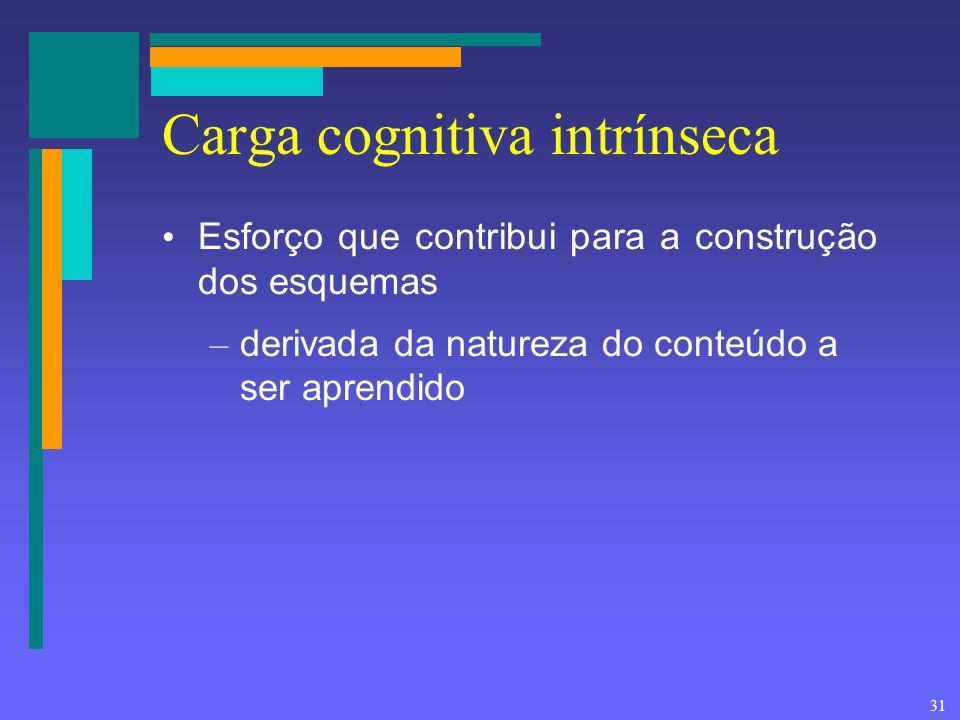 31 Carga cognitiva intrínseca Esforço que contribui para a construção dos esquemas – derivada da natureza do conteúdo a ser aprendido