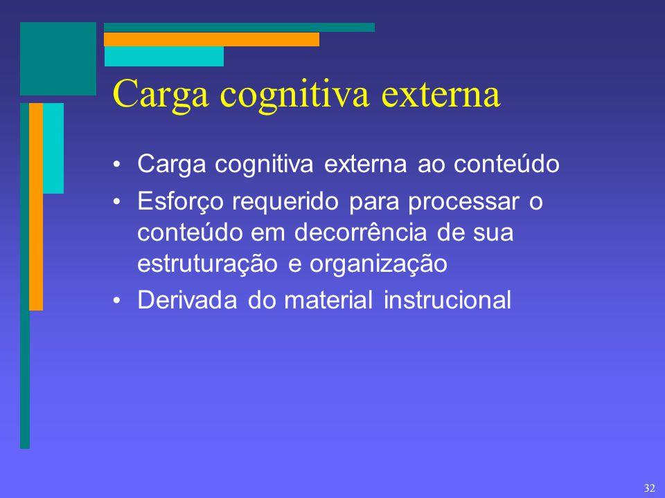 32 Carga cognitiva externa Carga cognitiva externa ao conteúdo Esforço requerido para processar o conteúdo em decorrência de sua estruturação e organi