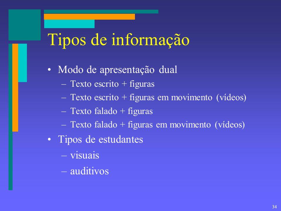 34 Tipos de informação Modo de apresentação dual –Texto escrito + figuras –Texto escrito + figuras em movimento (vídeos) –Texto falado + figuras –Text