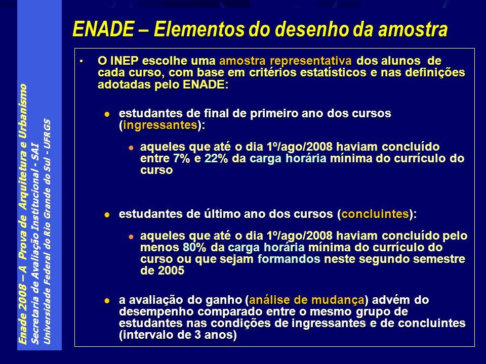 Enade 2008 – A Prova de Arquitetura e Urbanismo Secretaria de Avaliação Institucional - SAI Universidade Federal do Rio Grande do Sul - UFRGS O INEP e