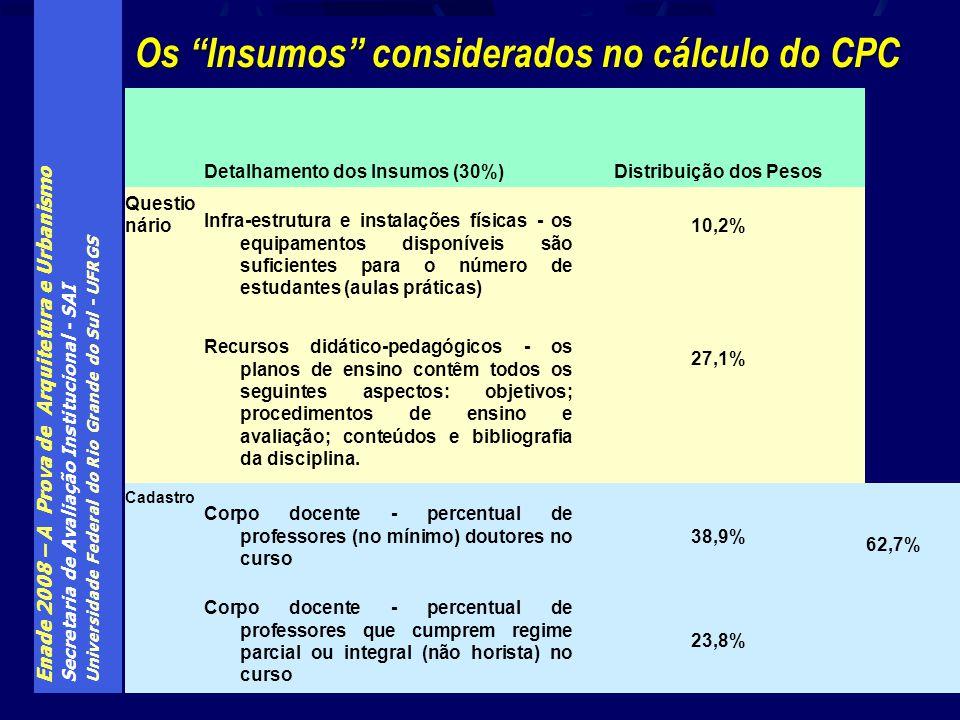 Enade 2008 – A Prova de Arquitetura e Urbanismo Secretaria de Avaliação Institucional - SAI Universidade Federal do Rio Grande do Sul - UFRGS Os Insum