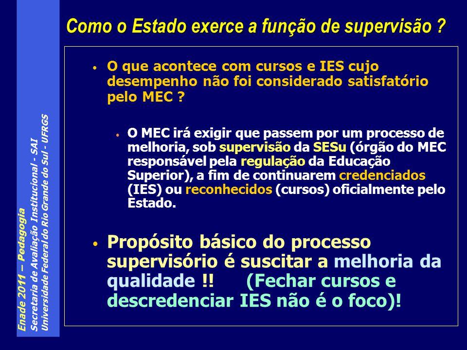 O que acontece com cursos e IES cujo desempenho não foi considerado satisfatório pelo MEC ? O MEC irá exigir que passem por um processo de melhoria, s