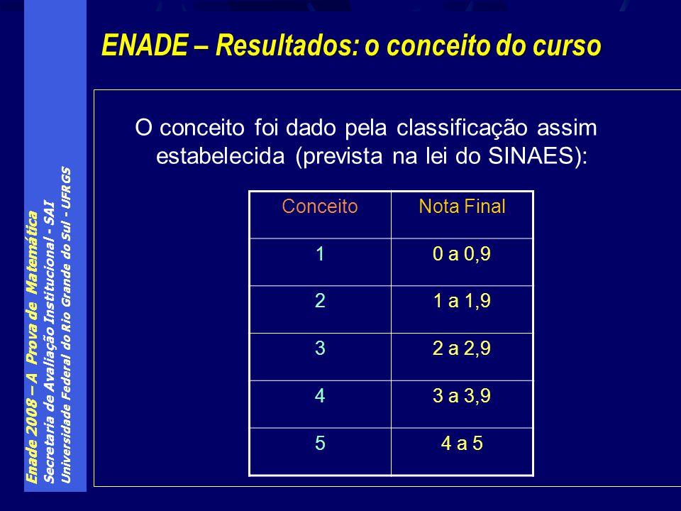 Enade 2008 – A Prova de Matemática Secretaria de Avaliação Institucional - SAI Universidade Federal do Rio Grande do Sul - UFRGS O conceito foi dado p