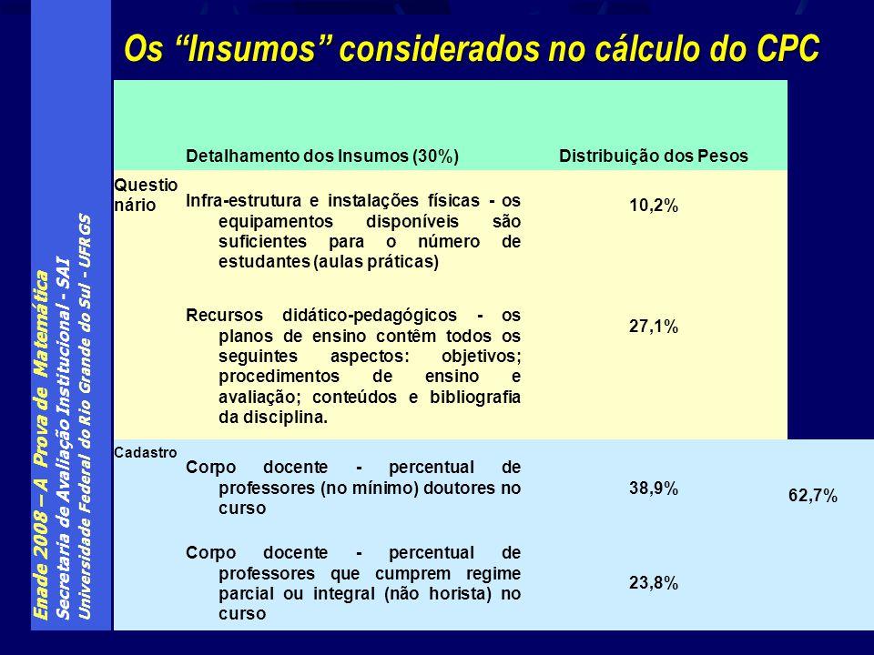 Enade 2008 – A Prova de Matemática Secretaria de Avaliação Institucional - SAI Universidade Federal do Rio Grande do Sul - UFRGS Os Insumos considerad