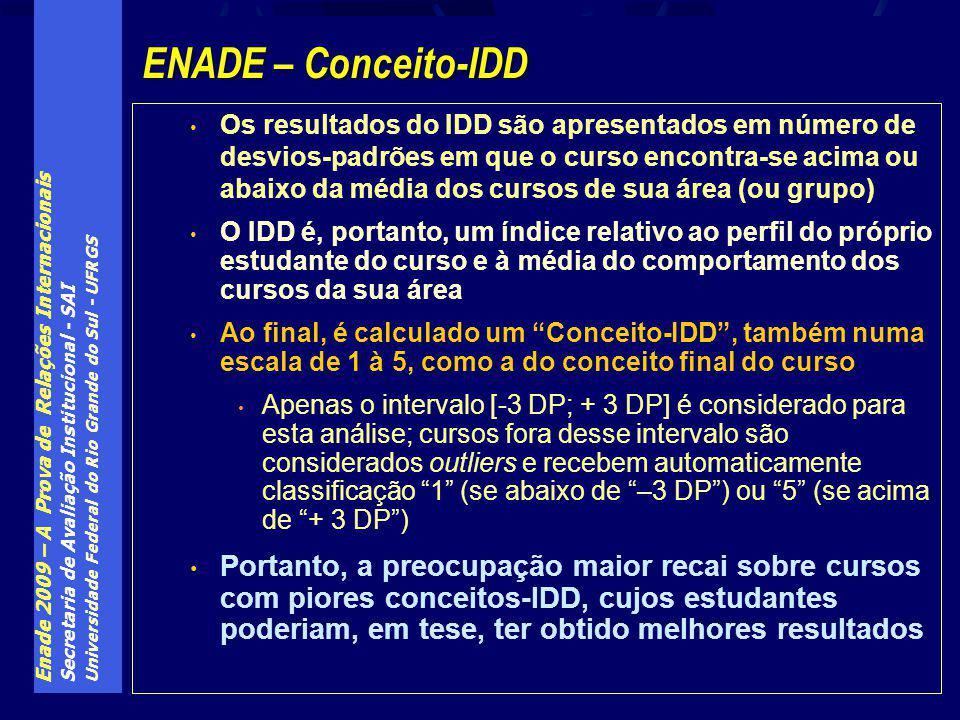 Enade 2009 – A Prova de Relações Internacionais Secretaria de Avaliação Institucional - SAI Universidade Federal do Rio Grande do Sul - UFRGS Os resul