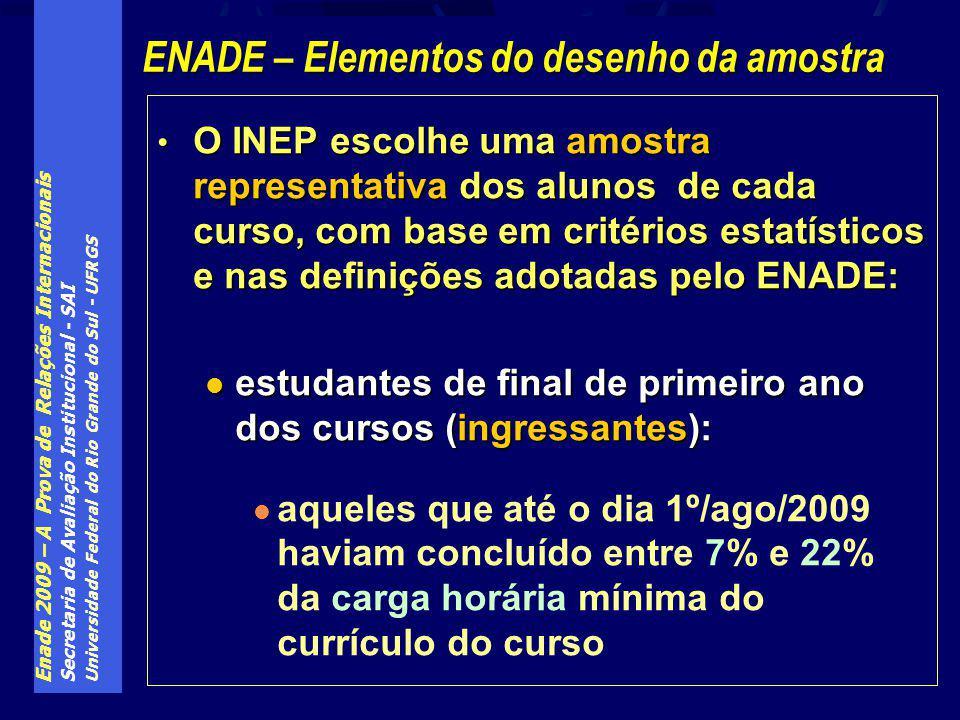Enade 2009 – A Prova de Relações Internacionais Secretaria de Avaliação Institucional - SAI Universidade Federal do Rio Grande do Sul - UFRGS O INEP e