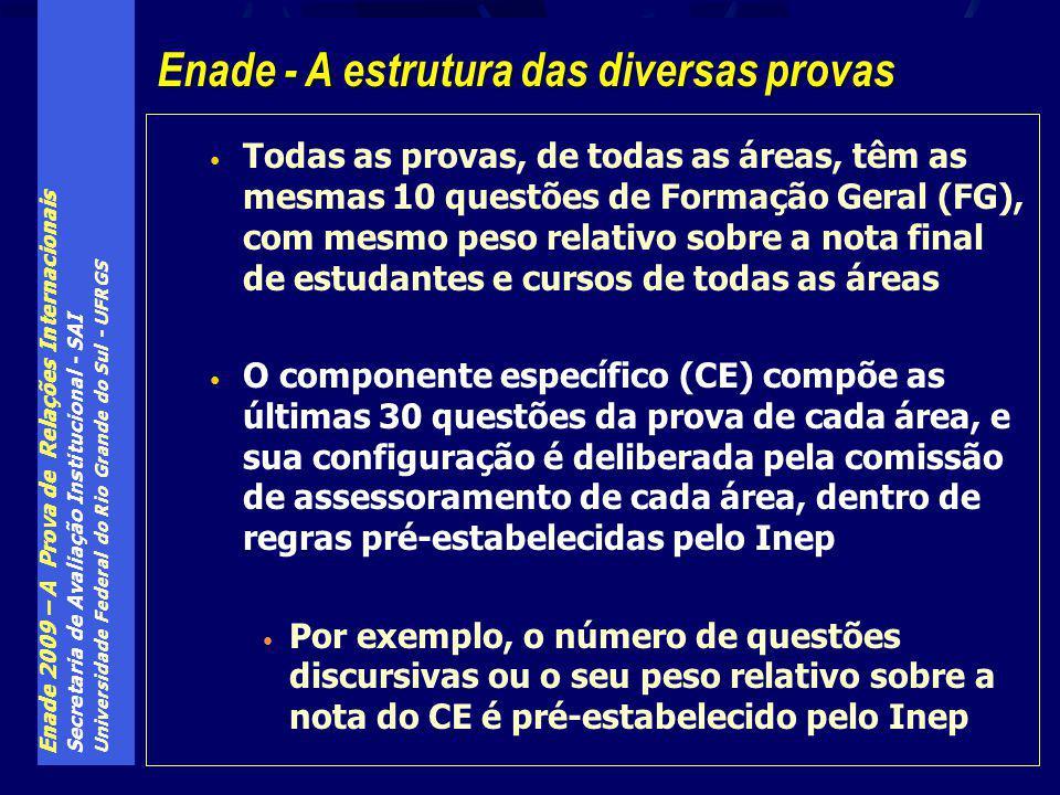 Enade 2009 – A Prova de Relações Internacionais Secretaria de Avaliação Institucional - SAI Universidade Federal do Rio Grande do Sul - UFRGS Todas as