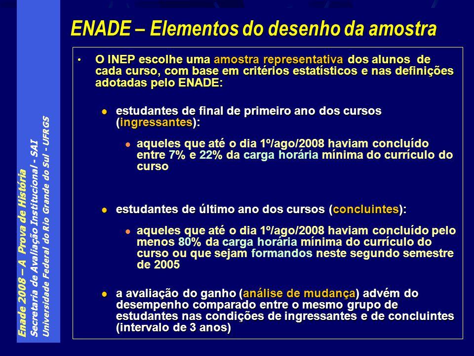 Enade 2008 – A Prova de História Secretaria de Avaliação Institucional - SAI Universidade Federal do Rio Grande do Sul - UFRGS O INEP escolhe uma amos