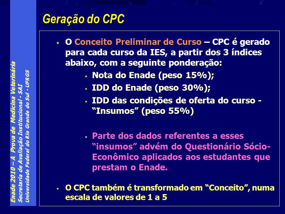 Enade 2010 – A Prova de Medicina Veterinária Secretaria de Avaliação Institucional - SAI Universidade Federal do Rio Grande do Sul - UFRGS O Conceito