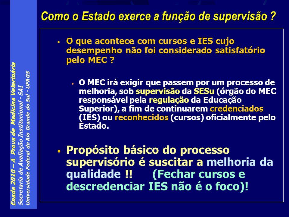 Enade 2010 – A Prova de Medicina Veterinária Secretaria de Avaliação Institucional - SAI Universidade Federal do Rio Grande do Sul - UFRGS O que acontece com cursos e IES cujo desempenho não foi considerado satisfatório pelo MEC .