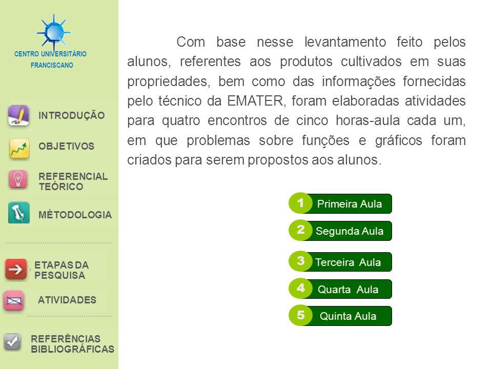 FRANCISCANO CENTRO UNIVERSITÁRIO INTRODUÇÃO REFERENCIAL TEÓRICO MÉTODOLOGIA ETAPAS DA PESQUISA REFERÊNCIAS BIBLIOGRÁFICAS OBJETIVOS ATIVIDADES Com base nesse levantamento feito pelos alunos, referentes aos produtos cultivados em suas propriedades, bem como das informações fornecidas pelo técnico da EMATER, foram elaboradas atividades para quatro encontros de cinco horas-aula cada um, em que problemas sobre funções e gráficos foram criados para serem propostos aos alunos.