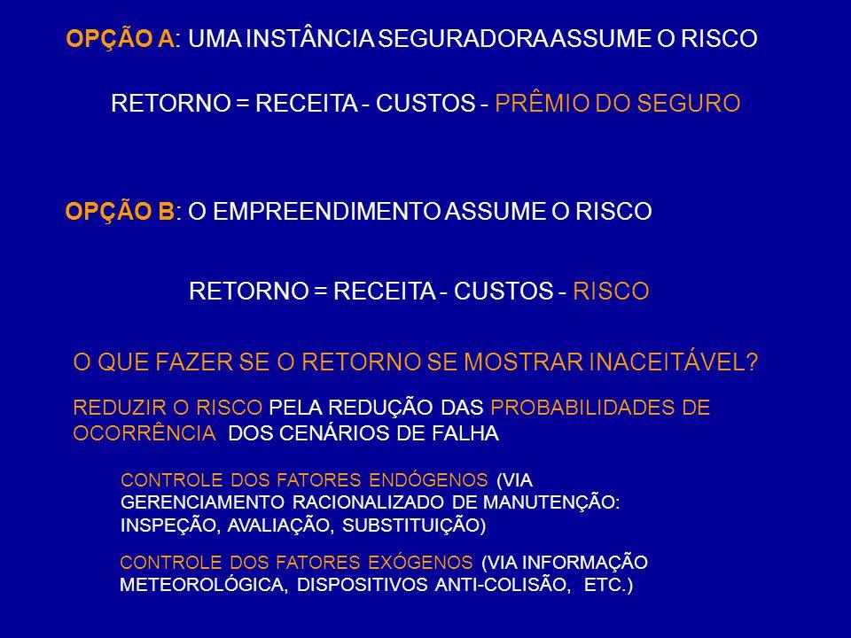 OPÇÃO B: O EMPREENDIMENTO ASSUME O RISCO OPÇÃO A: UMA INSTÂNCIA SEGURADORA ASSUME O RISCO RETORNO = RECEITA - CUSTOS - PRÊMIO DO SEGURO RETORNO = RECE