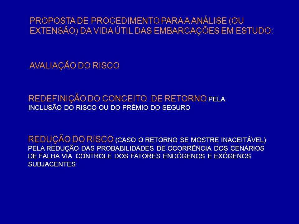 « CENÁRIOS DE FALHA RUPTURA DO CASCO (CAUSAS ENDÓGENAS ORIGINADAS NA ESTRUTURA) POR TENSÃO EXCESSIVA OU FLAMBAGEM POR TRINCAS SUPERCRÍTICAS NÃO DETECTADAS POR DESGASTE NÃO DETECTADO (CORROSÃO, ABRASÃO) RUPTURA DO CASCO (CAUSAS ENDÓGENAS ORIGINADAS NOS SISTEMAS DE PROPULSÃO/GOVERNO) POR ENCALHE NA MARÉ ALTA POR ABALROAMENTO RUPTURA DO CASCO (CAUSAS EXÓGENAS/AMBIENTAIS) POR ENCALHE NA MARÉ ALTA OU ABALROAMENTO CAUSADO POR AÇÃO AMBIENTAL (VENTO NOROESTE NA CHEGADA DA FRENTE FRIA, CORRENTES EM ESTUÁRIOS, BANCOS DE AREIA GERADOS POR ASSOREAMENTO NÃO REGISTRADO ) POR ABALROAMENTO CAUSADO POR OUTRA EMBARCAÇÃO FALHA NOS SISTEMAS DE CONTENÇÃO E TRANSPORTE DE CARGA OU LASTRO RUPTURA DE DUTOS OU CONECTORES (EMBARCAÇÃO MUITO FLEXÍVEL, DESGASTE) RUPTURA DA CARCAÇA OU DOS SELOS DE BOMBAS (MONTAGEM, DESGASTE) RUPTURA/TRAVAMENTO DE VÁLVULAS (MONTAGEM, DESGASTE) VAZAMENTOS EM CAIXAS DE MAR