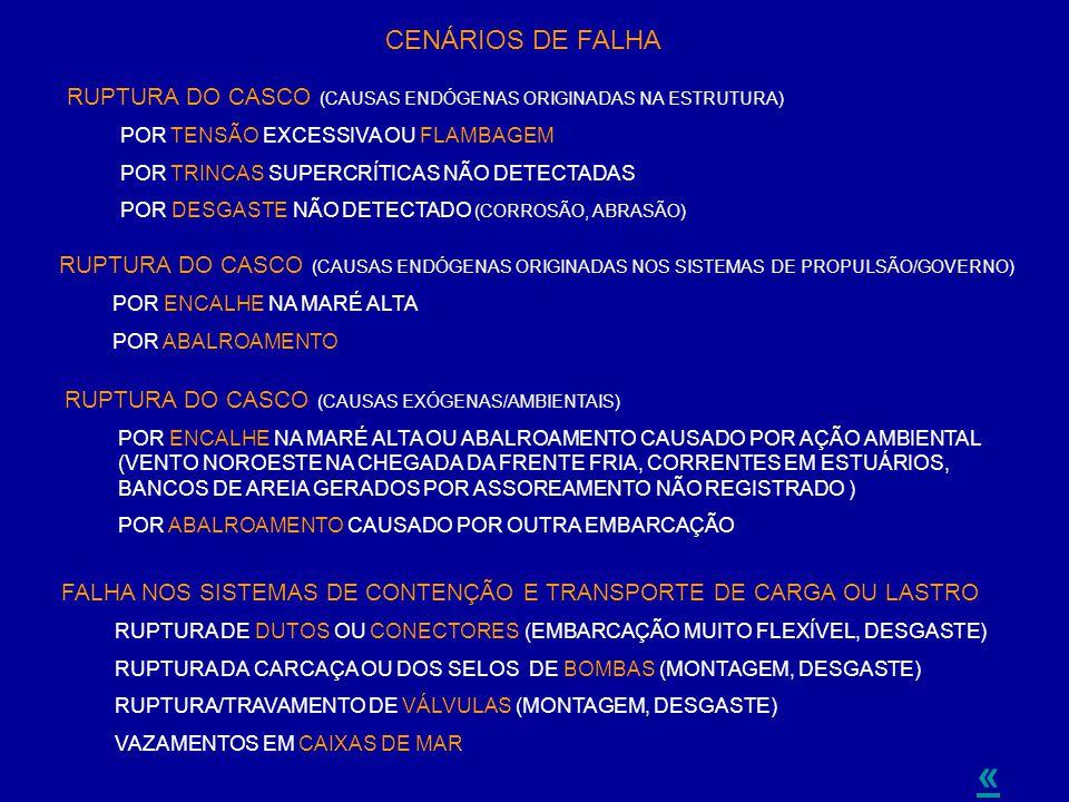 « CENÁRIOS DE FALHA RUPTURA DO CASCO (CAUSAS ENDÓGENAS ORIGINADAS NA ESTRUTURA) POR TENSÃO EXCESSIVA OU FLAMBAGEM POR TRINCAS SUPERCRÍTICAS NÃO DETECT