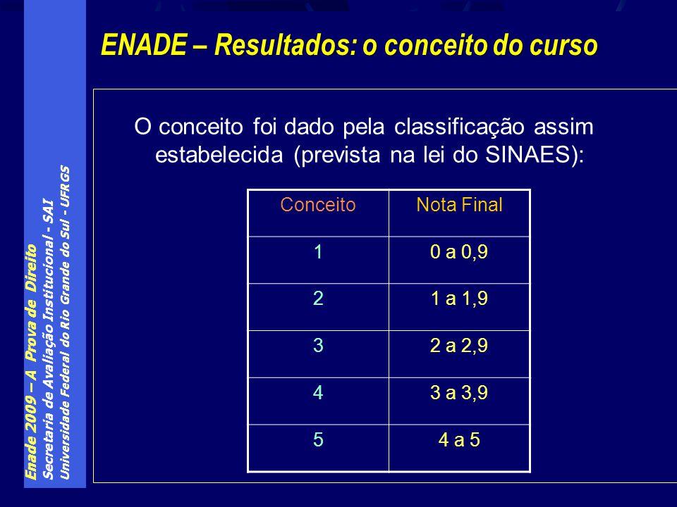 Enade 2009 – A Prova de Direito Secretaria de Avaliação Institucional - SAI Universidade Federal do Rio Grande do Sul - UFRGS O conceito foi dado pela