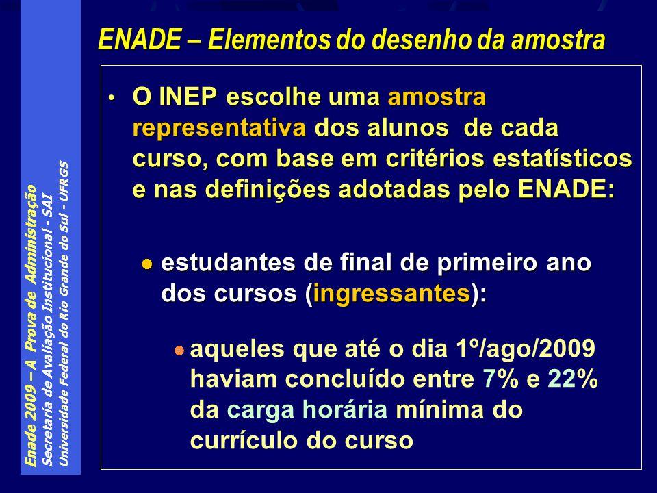 Enade 2009 – A Prova de Administração Secretaria de Avaliação Institucional - SAI Universidade Federal do Rio Grande do Sul - UFRGS O INEP escolhe uma