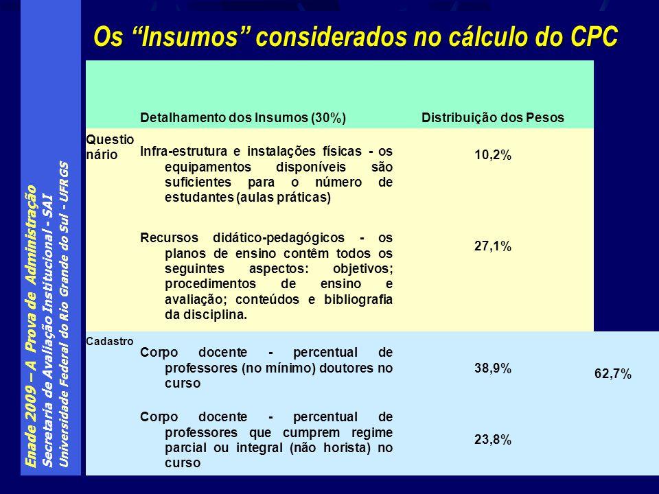 Enade 2009 – A Prova de Administração Secretaria de Avaliação Institucional - SAI Universidade Federal do Rio Grande do Sul - UFRGS Os Insumos conside
