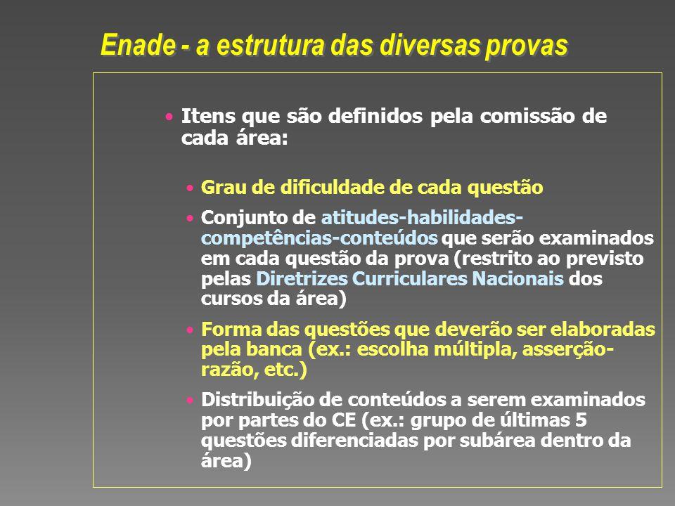 Itens que são definidos pela comissão de cada área: Grau de dificuldade de cada questão Conjunto de atitudes-habilidades- competências-conteúdos que s