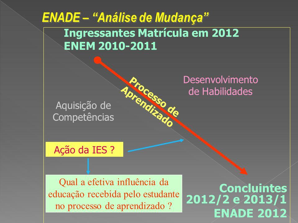 Ingressantes Matrícula em 2012 ENEM 2010-2011 Concluintes 2012/2 e 2013/1 ENADE 2012 ENADE – Análise de Mudança Aquisição de Competências Desenvolvimento de Habilidades Qual a efetiva influência da educação recebida pelo estudante no processo de aprendizado .