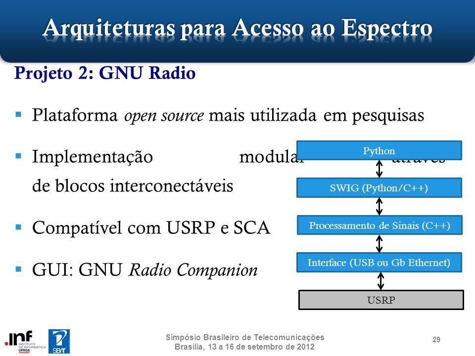Projeto 2: GNU Radio Plataforma open source mais utilizada em pesquisas Implementação modular através de blocos interconectáveis Compatível com USRP e