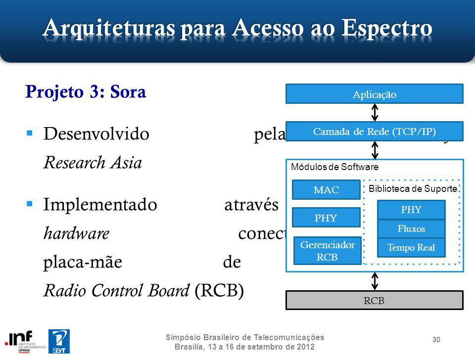 Projeto 3: Sora Desenvolvido pela Microsoft Research Asia Implementado através de um hardware conectado à placa-mãe de computadores: Radio Control Boa