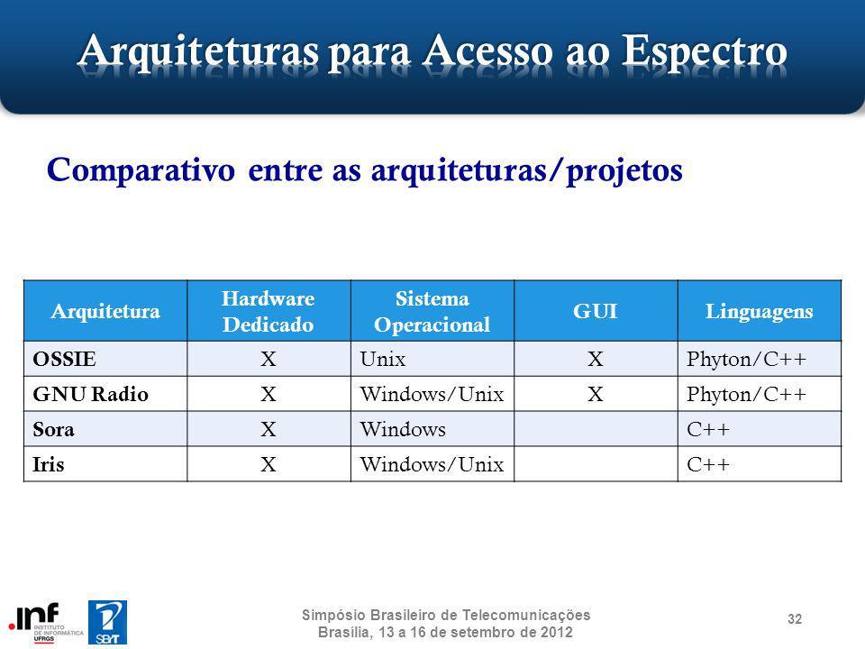 Comparativo entre as arquiteturas/projetos 32 Simpósio Brasileiro de Telecomunicações Brasília, 13 a 16 de setembro de 2012 Arquitetura Hardware Dedic