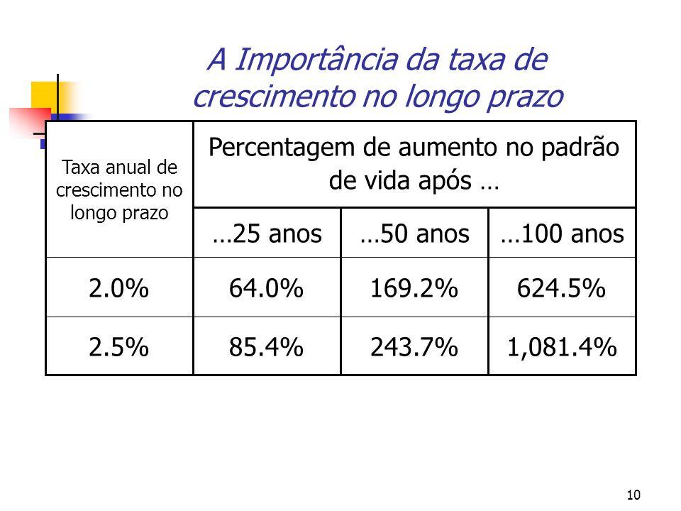 10 A Importância da taxa de crescimento no longo prazo 1,081.4%243.7%85.4% 624.5%169.2%64.0% 2.5% 2.0% …100 anos…50 anos…25 anos Percentagem de aumento no padrão de vida após … Taxa anual de crescimento no longo prazo