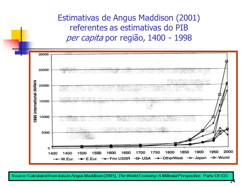 14 Source: Calculated from data in Angus Maddison (2001), The World Economy: A Millenial Perspective. Paris: OECD. Estimativas de Angus Maddison (2001