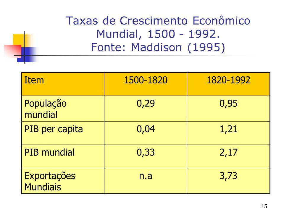15 Taxas de Crescimento Econômico Mundial, 1500 - 1992. Fonte: Maddison (1995) Item1500-18201820-1992 População mundial 0,290,95 PIB per capita0,041,2