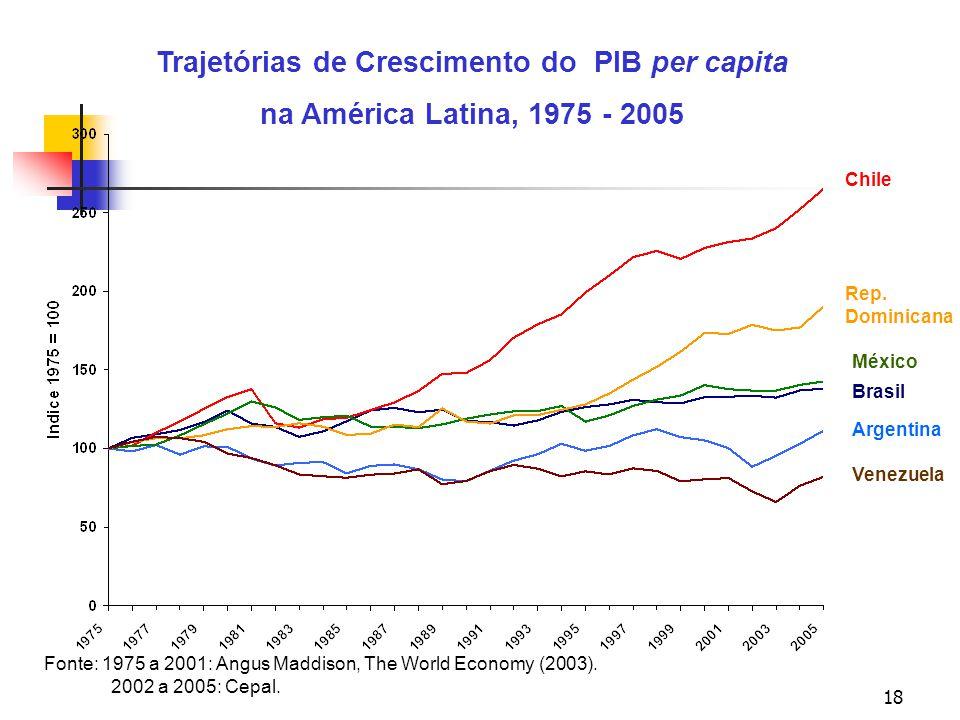 18 Trajetórias de Crescimento do PIB per capita na América Latina, 1975 - 2005 Fonte: 1975 a 2001: Angus Maddison, The World Economy (2003). 2002 a 20