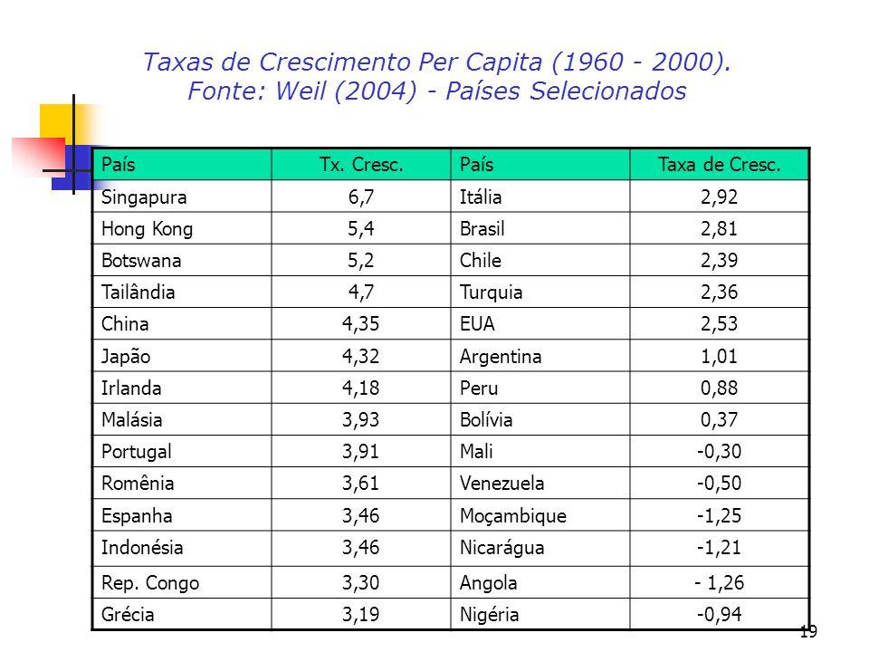 19 Taxas de Crescimento Per Capita (1960 - 2000). Fonte: Weil (2004) - Países Selecionados PaísTx. Cresc.PaísTaxa de Cresc. Singapura6,7Itália2,92 Hon