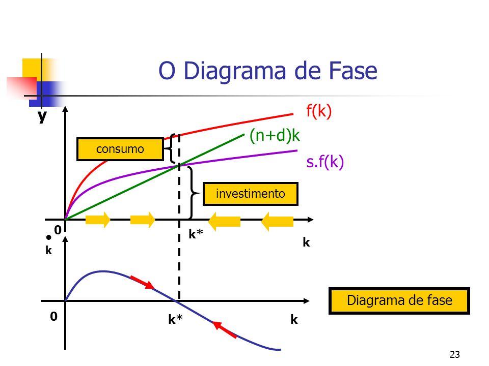 23 O Diagrama de Fase s.f(k) (n+d)k f(k) 0 k* k k y k 0 Diagrama de fase investimento consumo